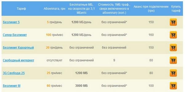 Интернет тарифы от Peoplenet